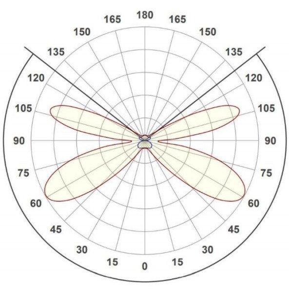Extruded LGP - Light distribution curve