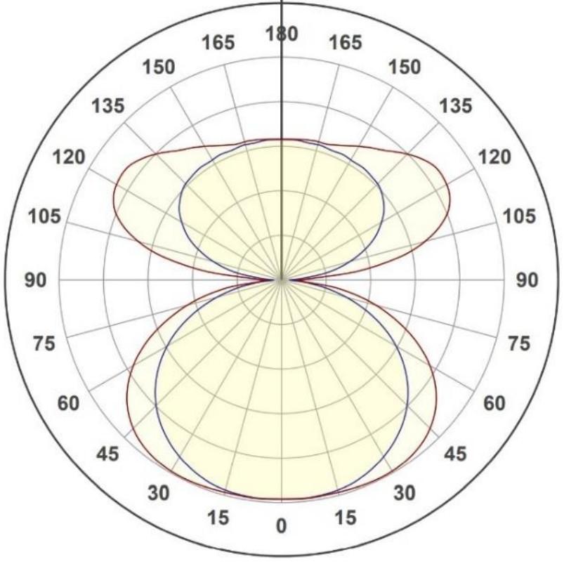Ingemann Green Cast LGP - light distribution curve