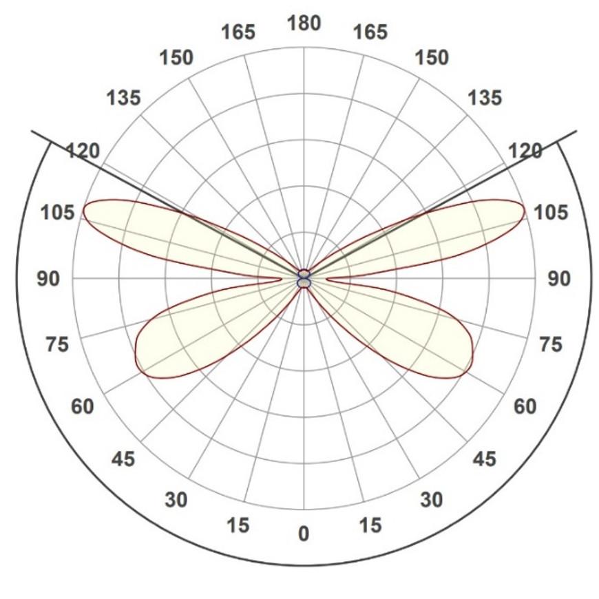 Ingemann Light Guide Tube - Light distribution