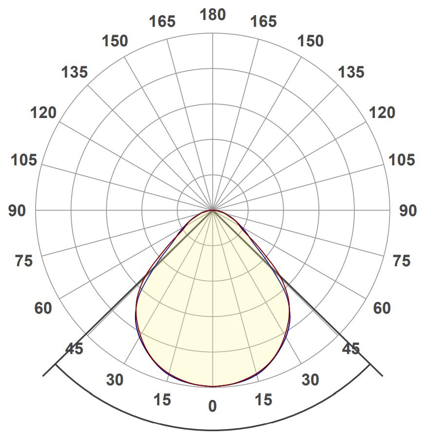 Light distribution curve C-Prism