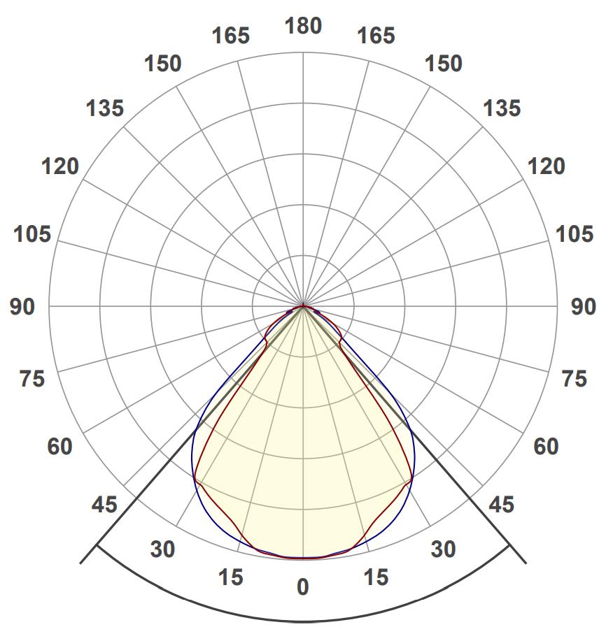 Light distribution curve Linear Prism