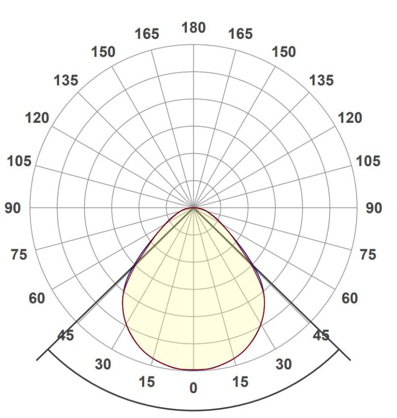 AGP light distribution curve